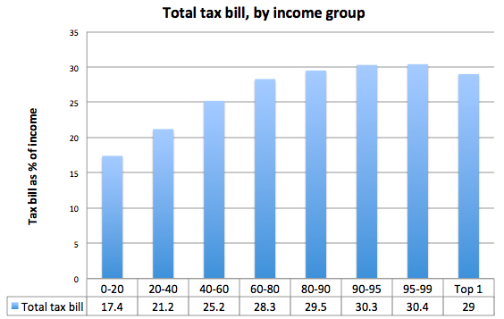 Total Tax Bill by Income